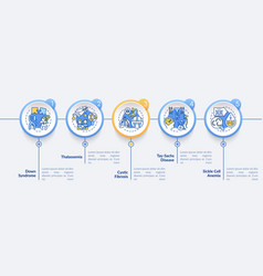 Most common genetic diseases infographic template vector