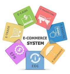 E Commerce System vector image