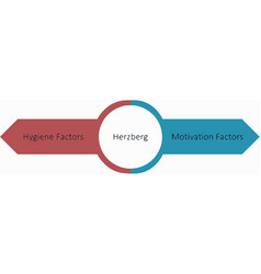 Herzberg two-factor theory vector