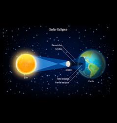 Solar eclipse realistic vector