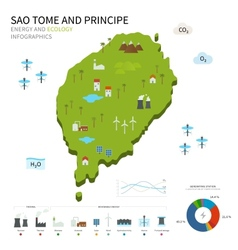 Energy industry ecology of Sao Tome and Principe vector