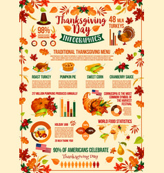 thanksgiving day autumn holiday infographic vector image