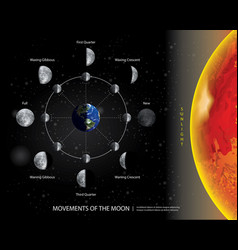 Earth Phase Moon Rotating Vector Images (12)