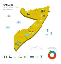 Energy industry and ecology of Somalia vector