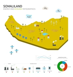 Energy industry and ecology of Somaliland vector image