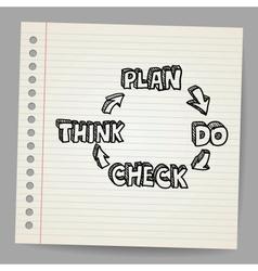 Plan do check think doodle vector