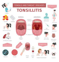 Tonsils and throat diseases tonsillitis symptoms vector