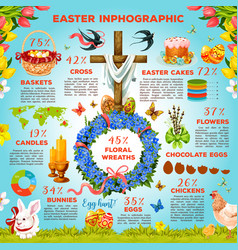 easter symbols infographic template design vector image