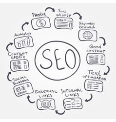 SEO fundamentals - doodle internet concept how to vector image vector image