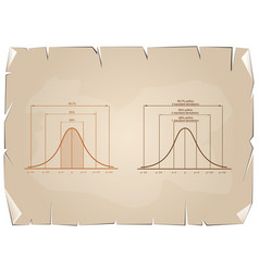ormal distribution or gaussian bell curve on old p vector image vector image