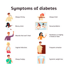 Diabetes symptoms infographic cartoon style vector