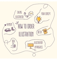 how to order graphic design process vector image