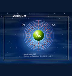 A actinium atom diagram vector