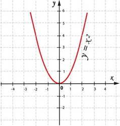 mathematical function graph vector image vector image