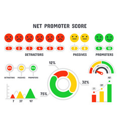 net promoter score formula nps scale promotion vector image