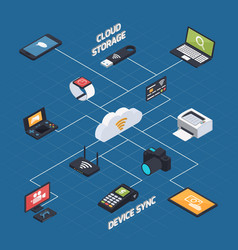 wireless synchronization isometric concept vector image vector image