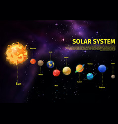planets position in space near sun vector image vector image