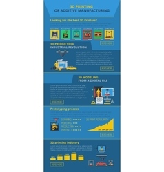 Additive Manufacturing 3D printing Infographic vector