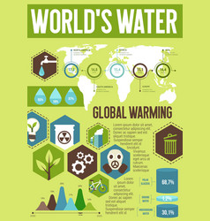 ecology infographic with world water saving chart vector image