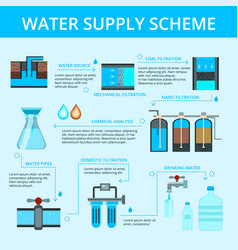 Water supply infographic flat flowchart vector