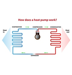 heat pump works vector image