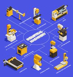 Industrial machinery flowchart vector
