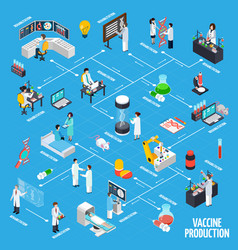 Vaccine production infographics layout vector