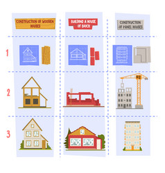 types materials for residential houses vector image