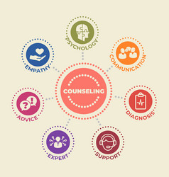 counseling concept with icons and signs vector image
