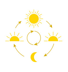 Change day and night cycle movement path sun vector