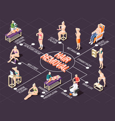 hair removal isometric flowchart vector image
