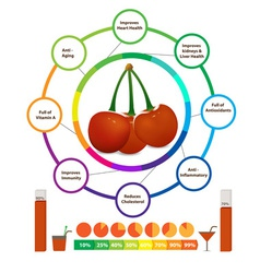 Amazing Health Benefits of cherry vector