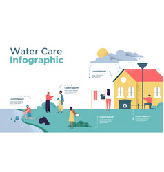 Water care infographic template for nature help vector