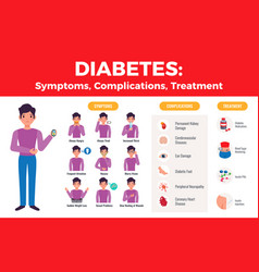 diabetes infographic poster vector image