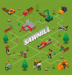 sawmill timber mill lumberjack isometric flowchart vector image vector image