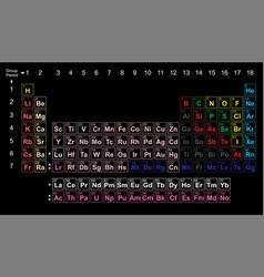 periodic table chart column periodic table chart vector image