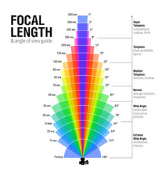 Focal length and angle of view guide vector
