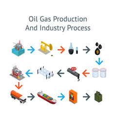 oil industry and energy resource process card vector image