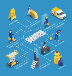 Cleaning service isometric flowchart vector