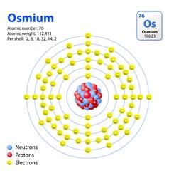 Atom Osmium vector image vector image