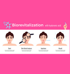 Cosmetology revitalization treatment vector