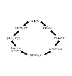 Marketing mix strategy or 7ps model chart vector