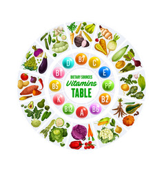 organic vegetables and vitamin complex table vector image