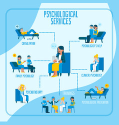 Flat mental therapy session concept poster vector