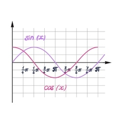 A visual representation of the function cosine vector
