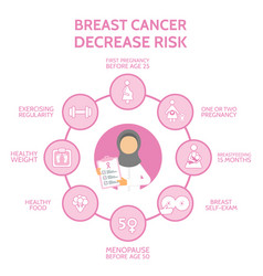 Arab doctor breast cancer awareness infographic vector