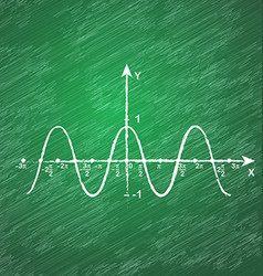 Cosine function on school blackboard vector