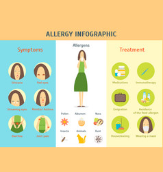 cartoon allergy infographic card poster vector image