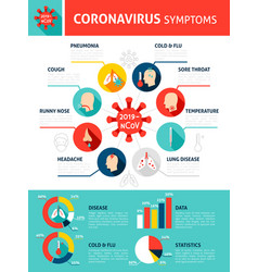 coronavirus symptoms infographics vector image