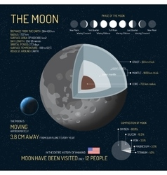 The Moon detailed structure with layers vector image